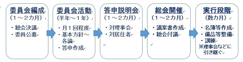 防災対策 委員会の進め方イメージ